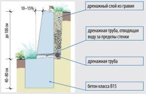 Схема укладки бетонной подпорной стены