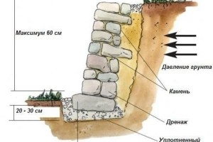Схема укладки подпорной стены из камня