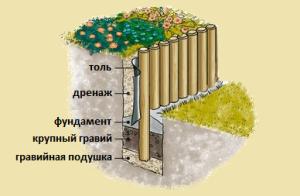 Подпорная стенка из бревен