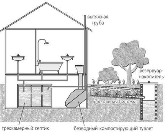 план дачной канализации