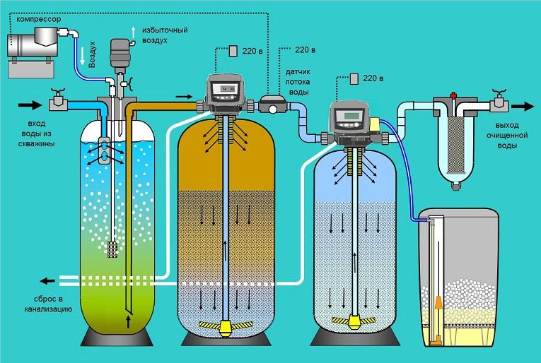 очистка воды методом аэрации